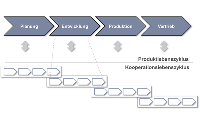 Collaboration Management Workflow