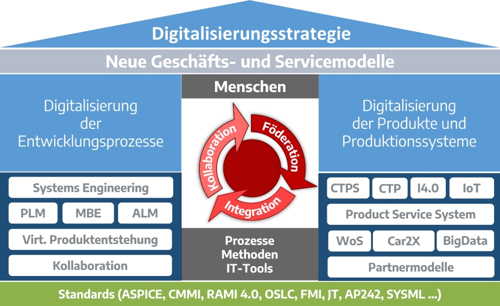 Digitalization strategy