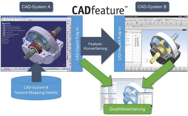 CADfeature Schema