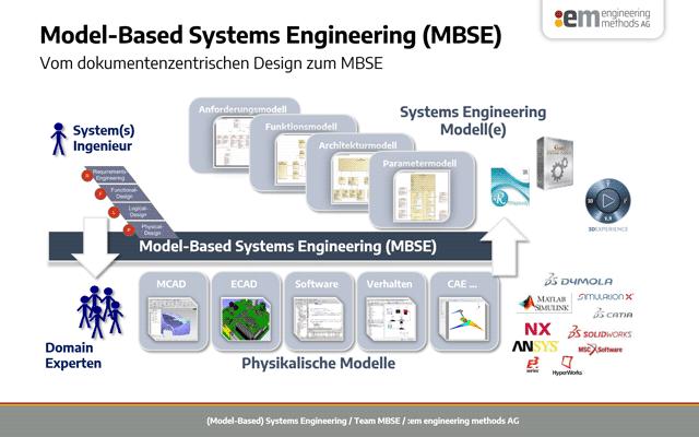 MBSE Grafik dokumentenzentrisches Design