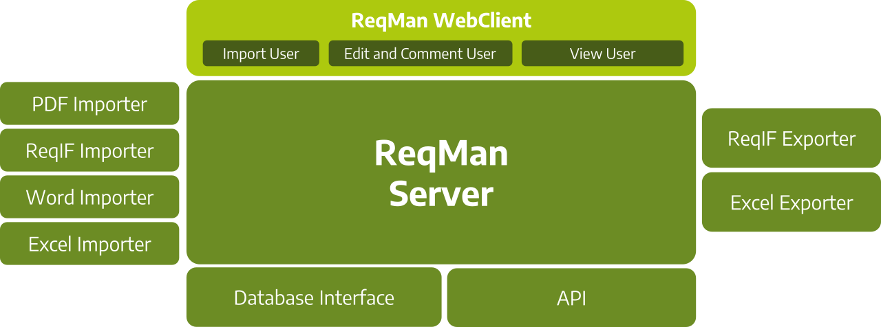 ReqMan Server Architektur