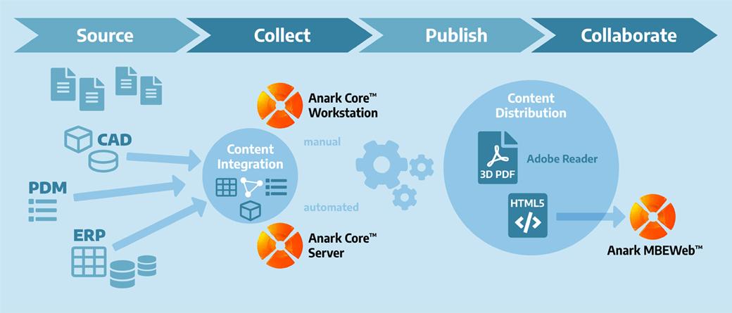 Workflow Anark Core Anark MBEWeb