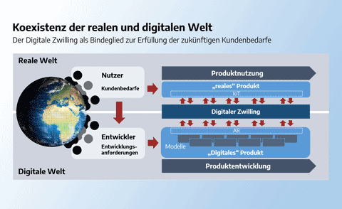 Digitaler Zwilling Digital Twin Image