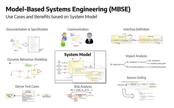 Grafik: Anwendungsfälle und Vorteile basierend auf dem Systemmodell
