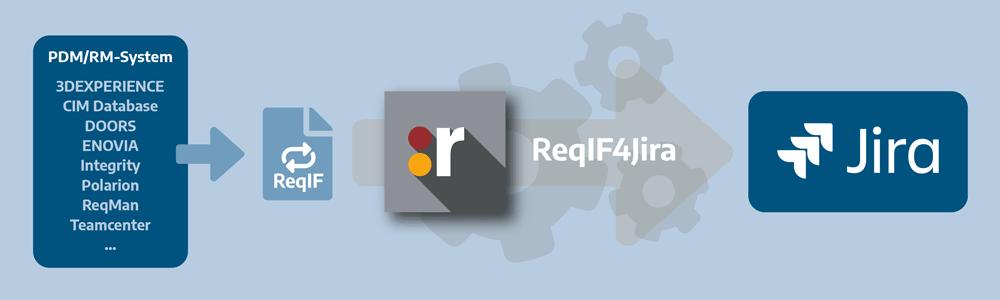 ReqIF4Jira Funktionsgrafik