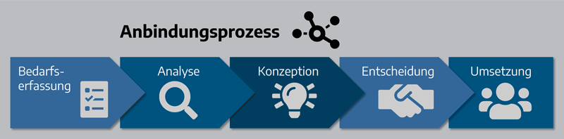 Kooperationsmanagement Anbindungsprozess Graph