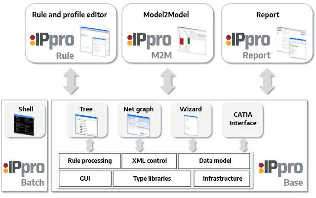 IPpro Features