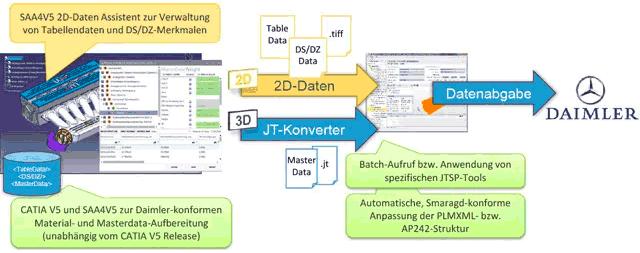 SAAv5 Workflow