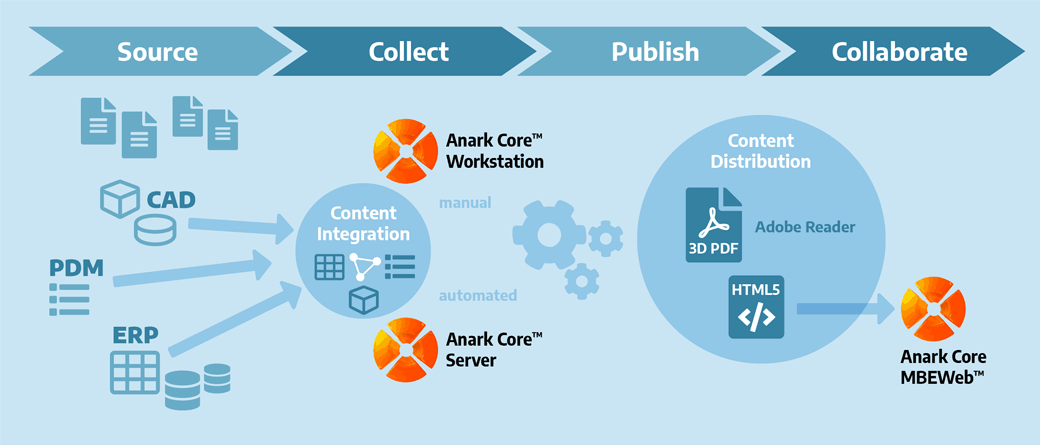 Workflow Anark Core Products