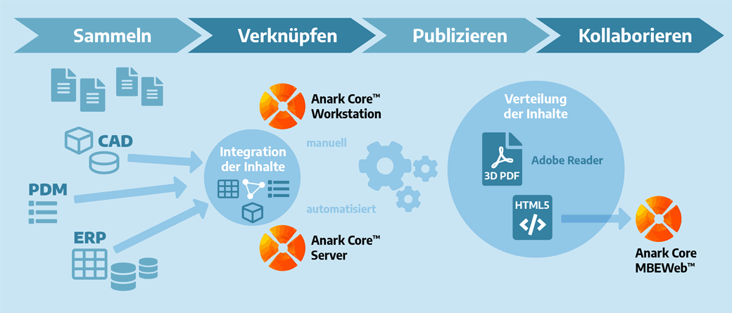 Grafik Anark Core Produkte