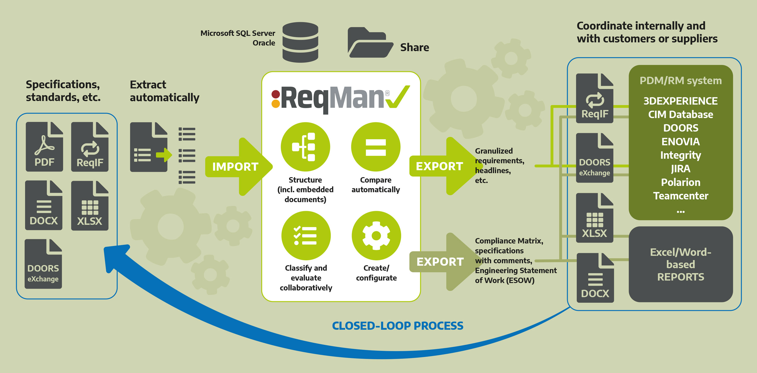 Functional overview of ReqMan